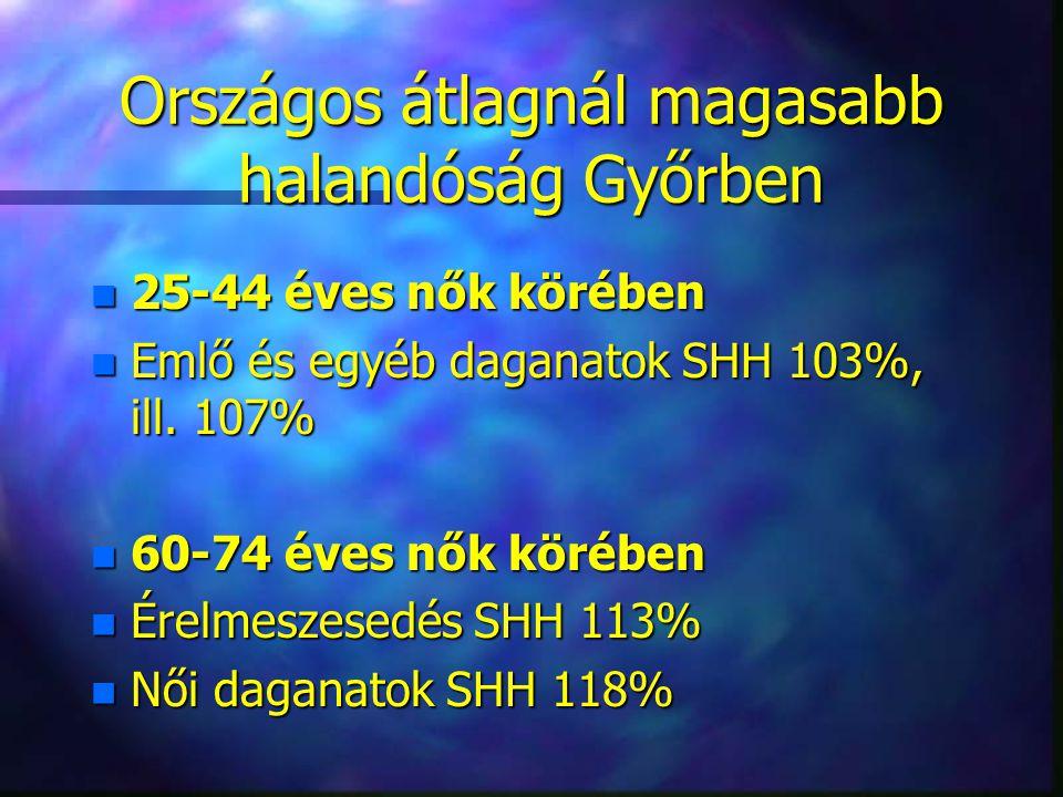 Országos átlagnál magasabb halandóság Győrben n 25-44 éves nők körében n Emlő és egyéb daganatok SHH 103%, ill. 107% n 60-74 éves nők körében n Érelme