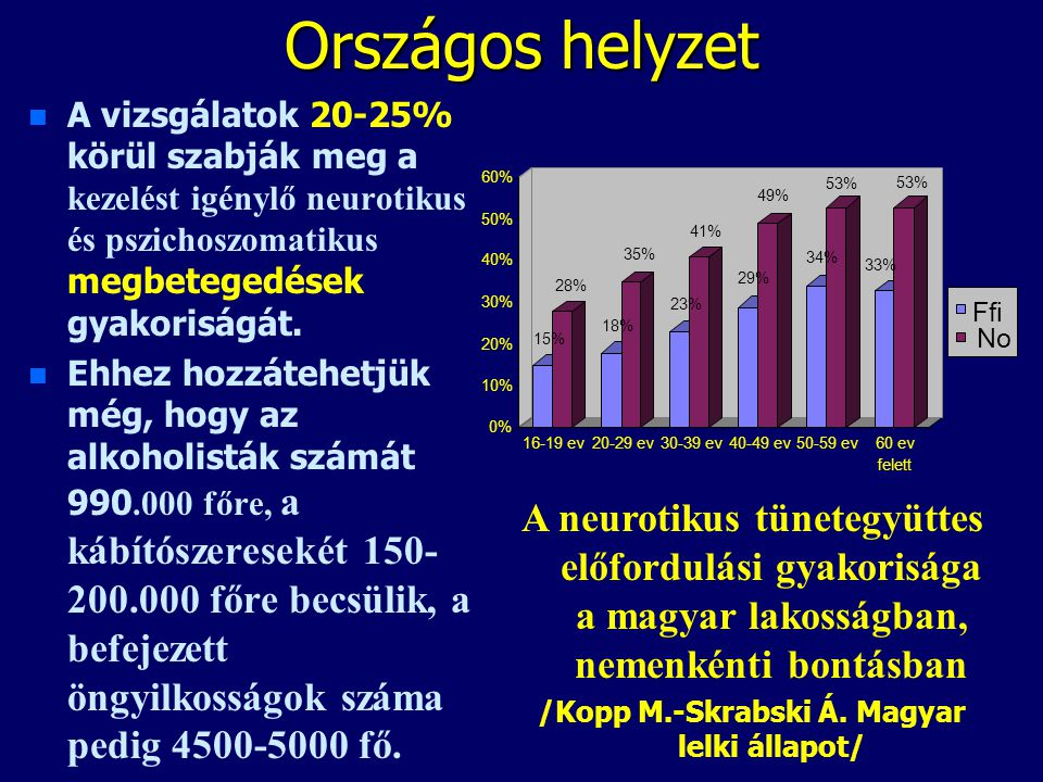 Országos helyzet A vizsgálatok 20-25% körül szabják meg a kezelést igénylő neurotikus és pszichoszomatikus megbetegedések gyakoriságát. Ehhez hozzáteh