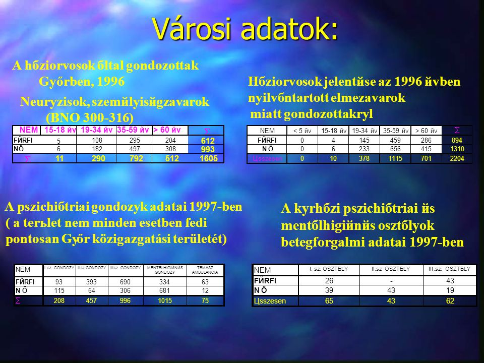 Városi adatok: Városi adatok: A hбziorvosok бltal gondozottak Gy őrben, 1996 Neurуzisok, szemйlyisйgzavarok (BNO 300-316) NEM15-18 йv19-34 йv35-59 йv>