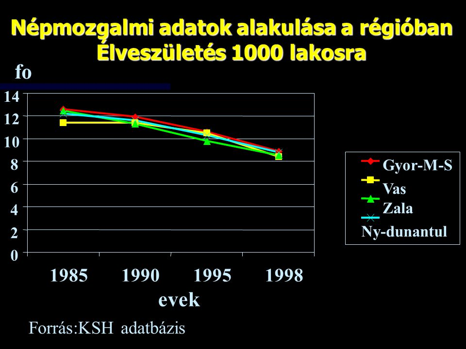 fo 11.5 12 12.5 13 13.5 14 14.5 15 1985199019951998 evek Gyor-M-S Vas Zala Ny-dunantul Népmozgalmi adatok alakulása a régióban Halálozás 1000 lakosra Forrás:KSH adatbázis