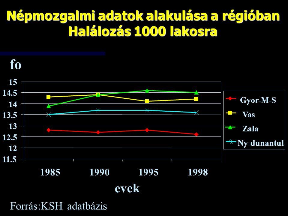 fo 11.5 12 12.5 13 13.5 14 14.5 15 1985199019951998 evek Gyor-M-S Vas Zala Ny-dunantul Népmozgalmi adatok alakulása a régióban Halálozás 1000 lakosra