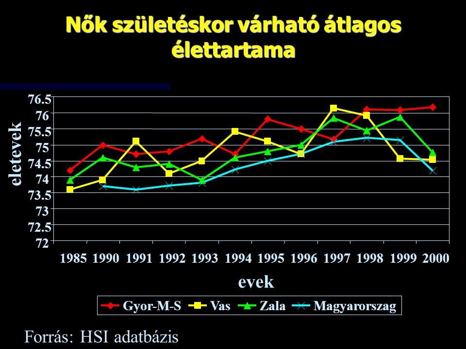 Nők születéskor várható átlagos élettartama 72 72.5 73 73.5 74 74.5 75 75.5 76 76.5 198519901991199219931994199519961997199819992000 evek eletevek Gyo
