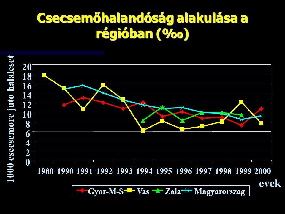 Csecsemőhalandóság alakulása a régióban (‰) 0 2 4 6 8 10 12 14 16 18 20 1980199019911992199319941995199619971998 1999 2000 evek 1000 csecsemore juto h