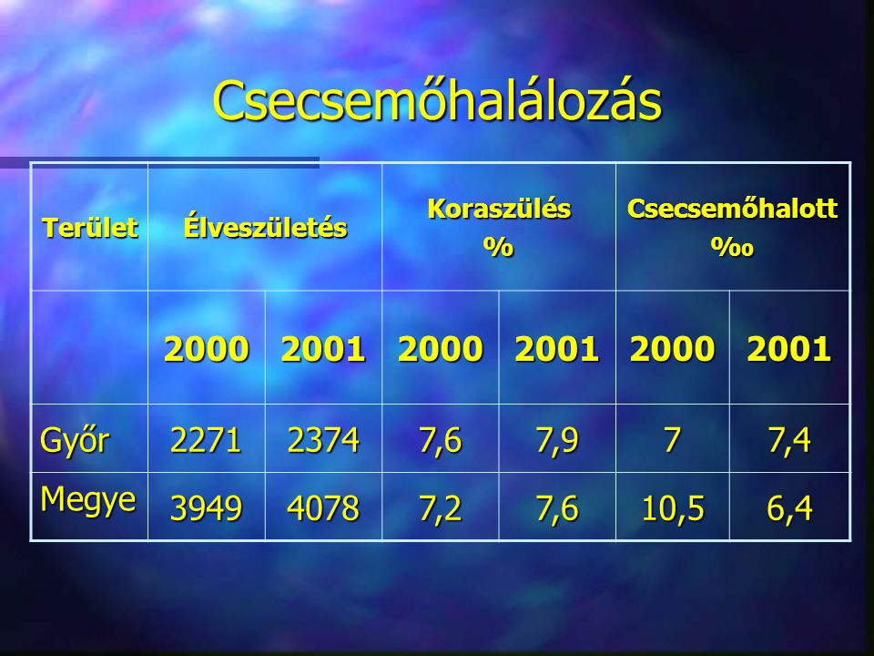Csecsemőhalálozás TerületÉlveszületésKoraszülés%Csecsemőhalott‰ 200020012000200120002001 Győr227123747,67,977,4 Megye 394940787,27,610,56,4