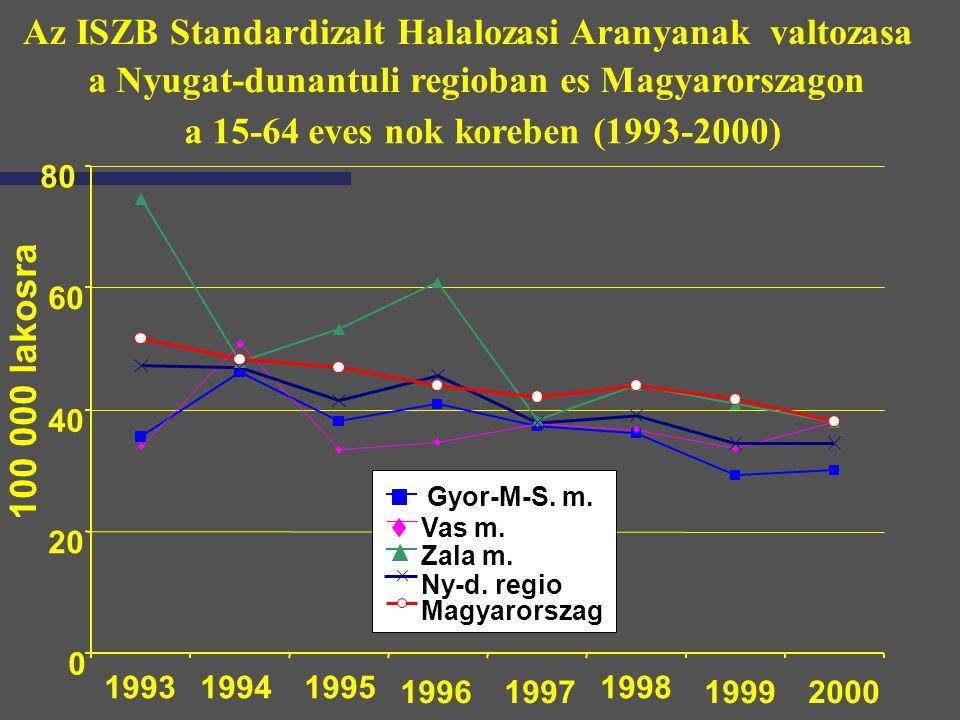 Az ISZB Standardizalt Halalozasi Aranyanak valtozasa a Nyugat-dunantuli regioban es Magyarorszagon a 15-64 eves nok koreben (1993-2000) 0 20 40 60 80