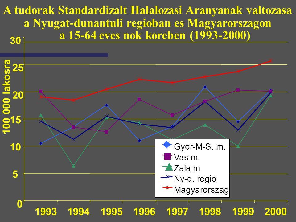 Vegbelrak Standardizalt Halalozasi Aranyanak valtozasa a Nyugat-dunantuli regioban es Magyarorszagon a 15-64 eves nok koreben (1993-2000) 0 2 4 6 8 10 12 19931994199519961997199819992000 ev 100 ezer fore Gyor-M-S.