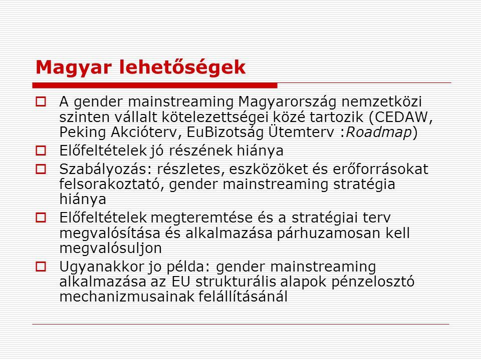 Magyar lehetőségek  A gender mainstreaming Magyarország nemzetközi szinten vállalt kötelezettségei közé tartozik (CEDAW, Peking Akcióterv, EuBizotság Ütemterv :Roadmap)  Előfeltételek jó részének hiánya  Szabályozás: részletes, eszközöket és erőforrásokat felsorakoztató, gender mainstreaming stratégia hiánya  Előfeltételek megteremtése és a stratégiai terv megvalósítása és alkalmazása párhuzamosan kell megvalósuljon  Ugyanakkor jo példa: gender mainstreaming alkalmazása az EU strukturális alapok pénzelosztó mechanizmusainak felállításánál