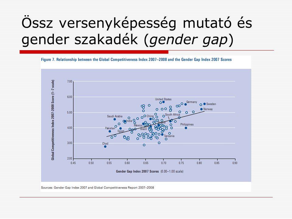Össz versenyképesség mutató és gender szakadék (gender gap)