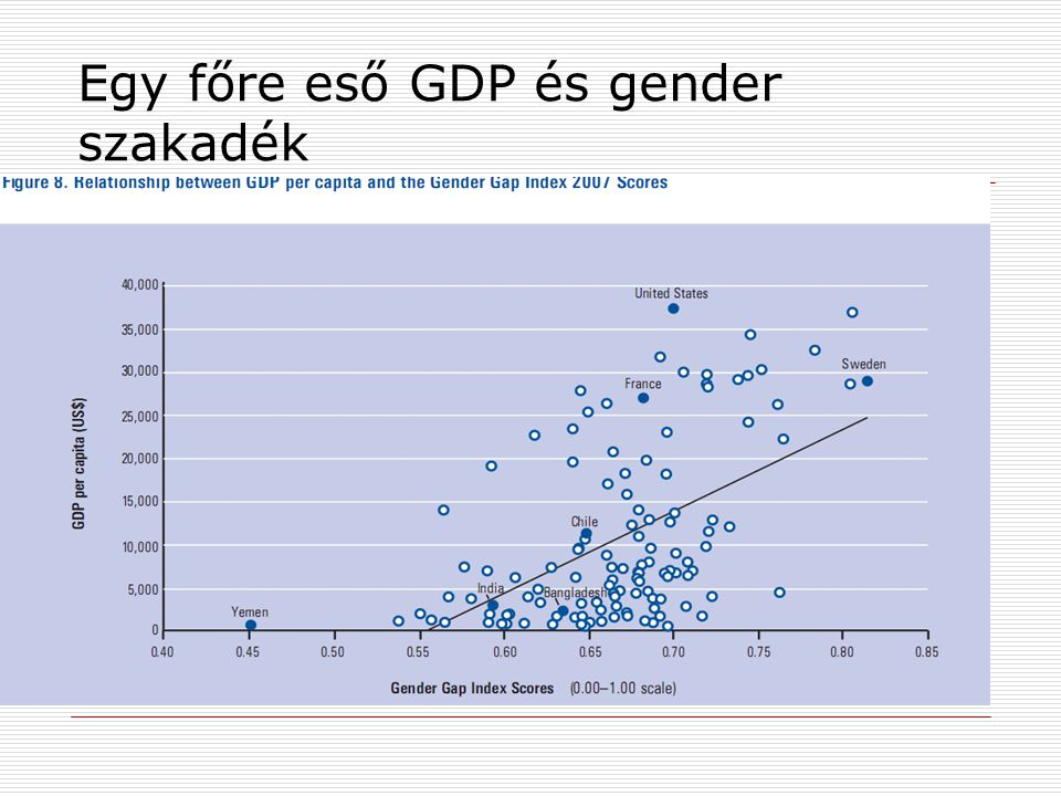 Egy főre eső GDP és gender szakadék
