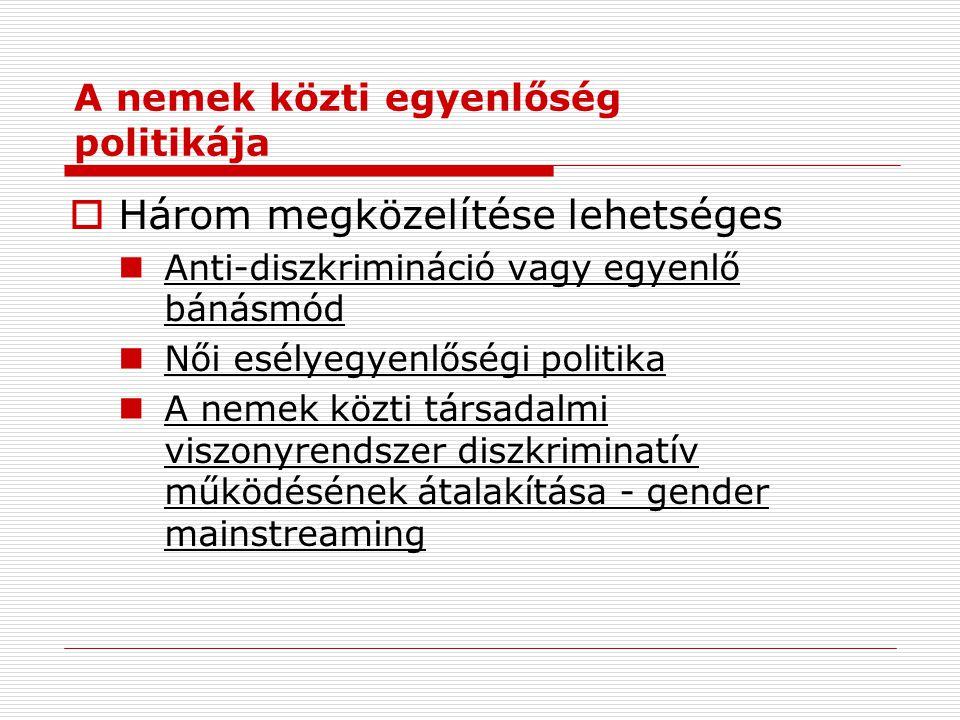  Három megközelítése lehetséges Anti-diszkrimináció vagy egyenlő bánásmód Női esélyegyenlőségi politika A nemek közti társadalmi viszonyrendszer diszkriminatív működésének átalakítása - gender mainstreaming A nemek közti egyenlőség politikája