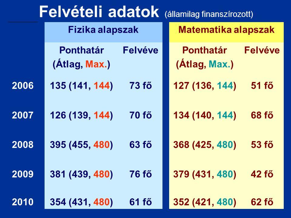 Felvételi adatok (államilag finanszírozott) Fizika alapszakMatematika alapszak Ponthatár (Átlag, Max.) FelvévePonthatár (Átlag, Max.) Felvéve 2006135