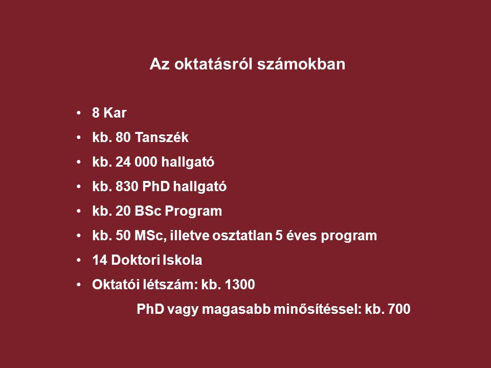 """Képzési rendszer  Hagyományos diplomás képzési programok (5 év)  A Bologna folyamat: 2005 / 2006 -tól kétciklusú felsőoktatási rendszer Magyarországon  A képzés """"lépcsői : 6 – 8 féléves alapképzés ( 180 – 240 kredit) 3 – 4 féléves mesterképzés (90 – 120 kredit)  Doktori (PhD) és mesterképzés (DLA) 3 év  BSc, MSc és doktori programok, tantárgyak (magyar/angol/német/francia)  1994 óta ECTS (Európai Kredit csere rendszer)  A tanterveket a Magyar Akkreditációs Bizottság hagyja jóvá."""