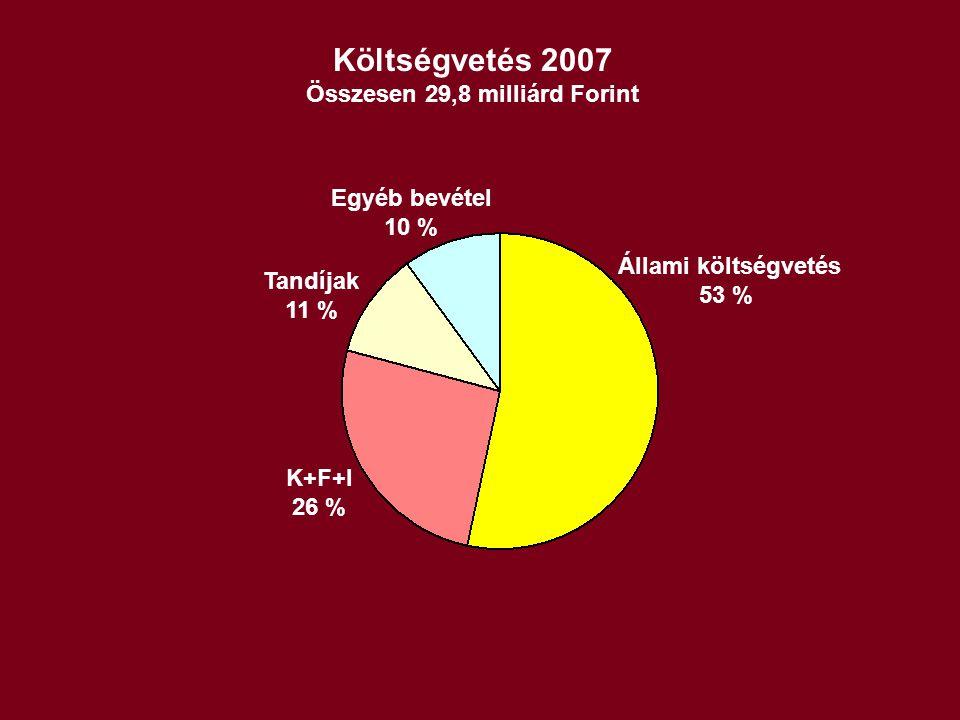 Költségvetés 2007 Összesen 29,8 milliárd Forint Állami költségvetés 53 % K+F+I 26 % Tandíjak 11 % Egyéb bevétel 10 %