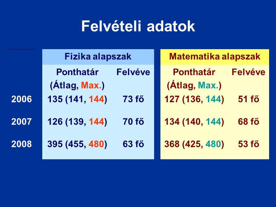 Felvételi adatok Fizika alapszakMatematika alapszak Ponthatár (Átlag, Max.) FelvévePonthatár (Átlag, Max.) Felvéve 2006135 (141, 144)73 fő127 (136, 14