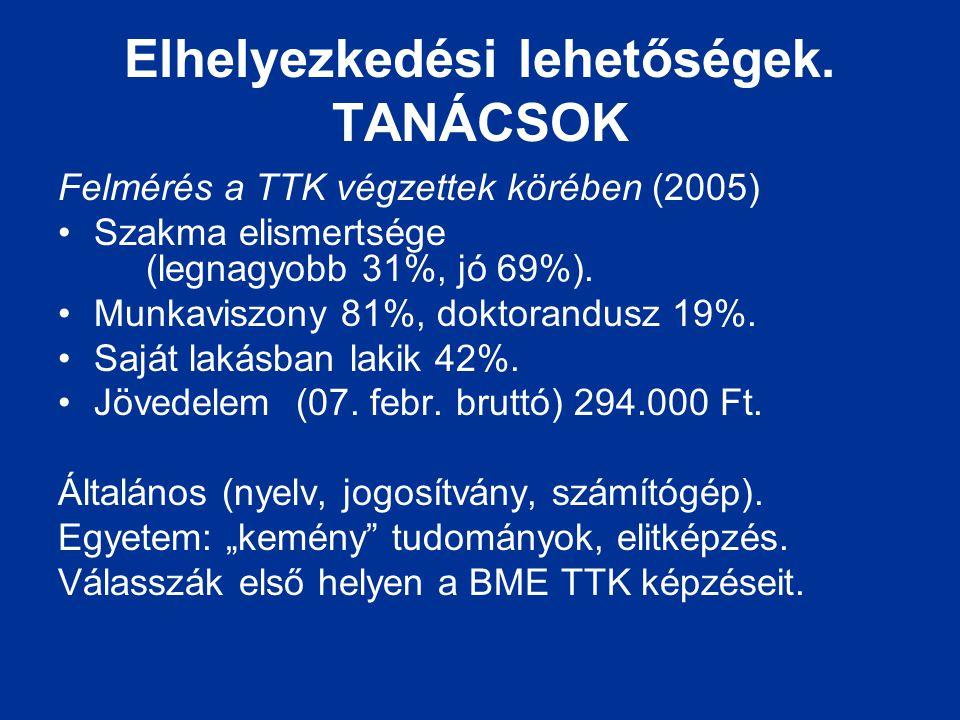 Elhelyezkedési lehetőségek. TANÁCSOK Felmérés a TTK végzettek körében (2005) Szakma elismertsége (legnagyobb 31%, jó 69%). Munkaviszony 81%, doktorand