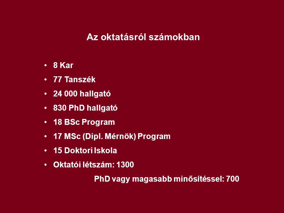 Az oktatásról számokban 8 Kar 77 Tanszék 24 000 hallgató 830 PhD hallgató 18 BSc Program 17 MSc (Dipl. Mérnök) Program 15 Doktori Iskola Oktatói létsz