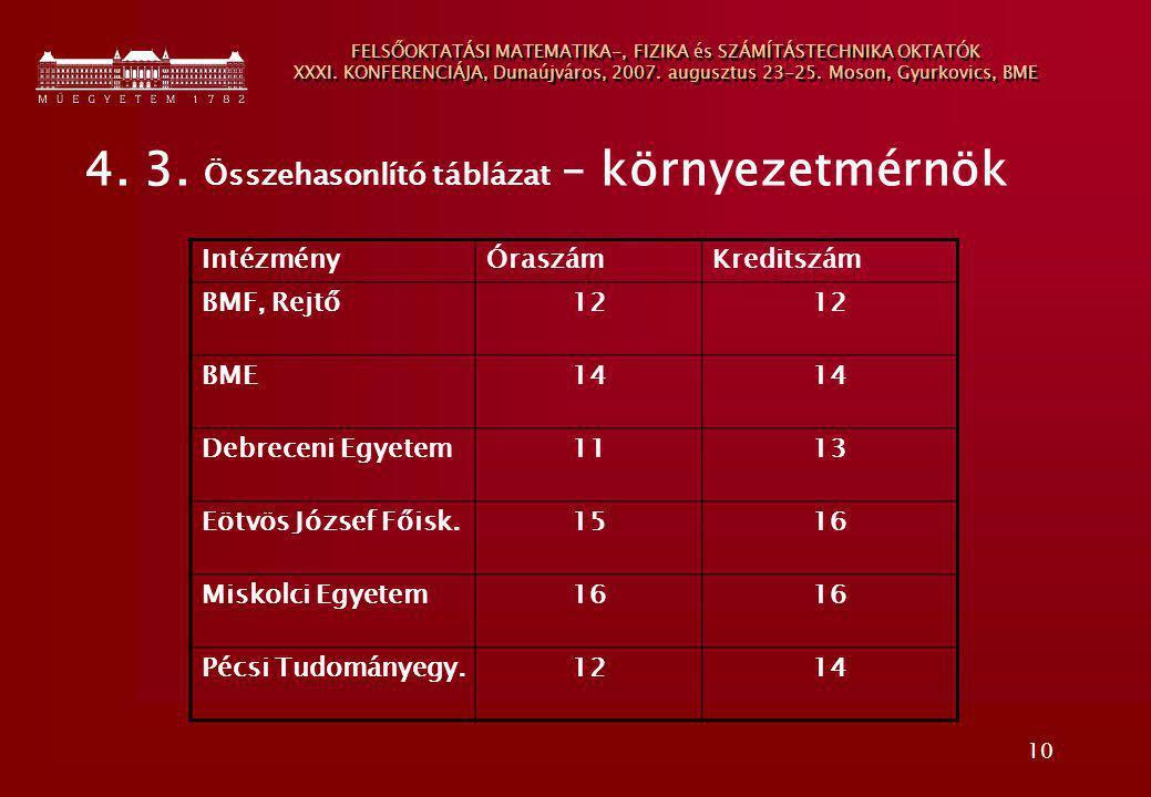 10 FELSŐOKTATÁSI MATEMATIKA-, FIZIKA és SZÁMÍTÁSTECHNIKA OKTATÓK XXXI. KONFERENCIÁJA, Dunaújváros, 2007. augusztus 23-25. Moson, Gyurkovics, BME 4. 3.