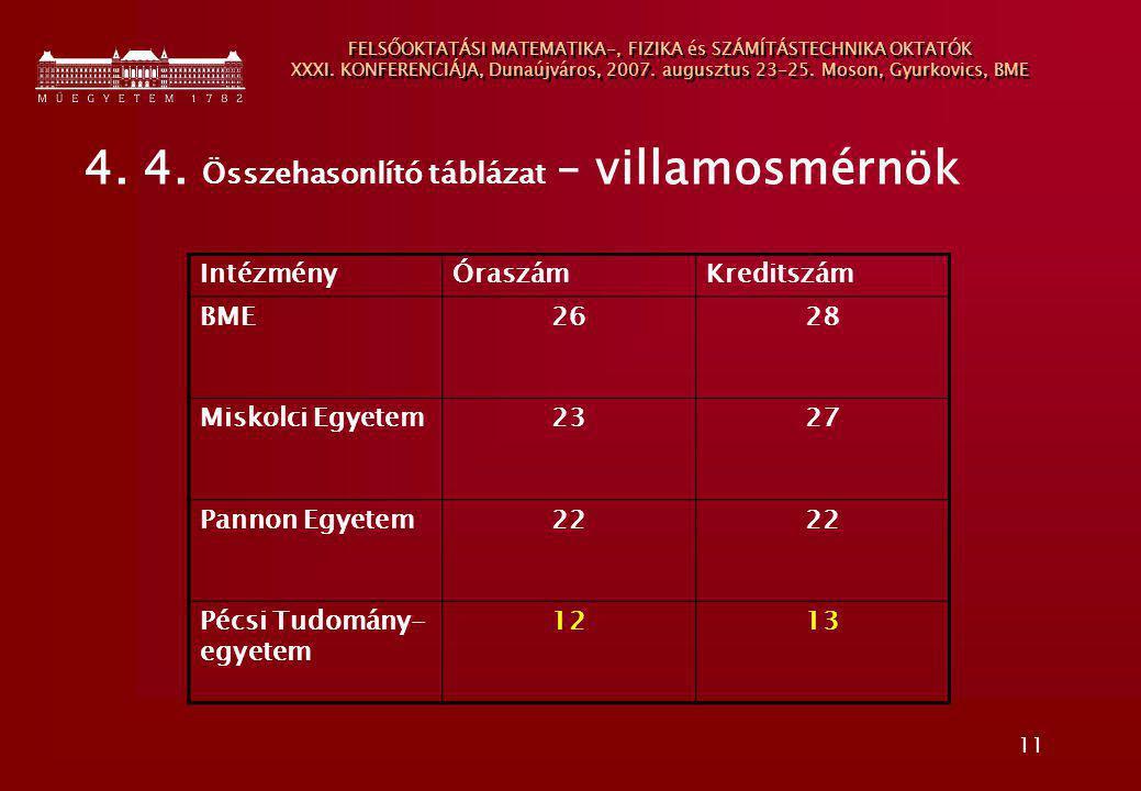 11 FELSŐOKTATÁSI MATEMATIKA-, FIZIKA és SZÁMÍTÁSTECHNIKA OKTATÓK XXXI. KONFERENCIÁJA, Dunaújváros, 2007. augusztus 23-25. Moson, Gyurkovics, BME 4. 4.