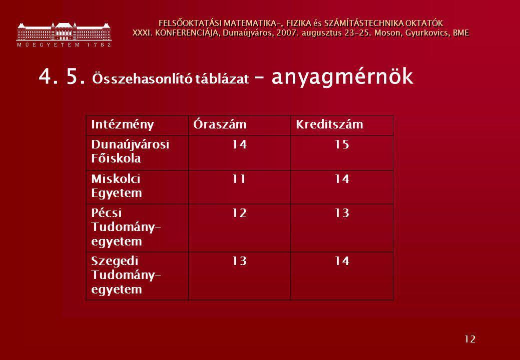 12 FELSŐOKTATÁSI MATEMATIKA-, FIZIKA és SZÁMÍTÁSTECHNIKA OKTATÓK XXXI. KONFERENCIÁJA, Dunaújváros, 2007. augusztus 23-25. Moson, Gyurkovics, BME 4. 5.