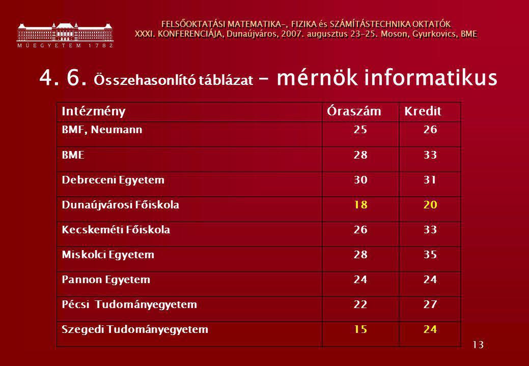 13 FELSŐOKTATÁSI MATEMATIKA-, FIZIKA és SZÁMÍTÁSTECHNIKA OKTATÓK XXXI. KONFERENCIÁJA, Dunaújváros, 2007. augusztus 23-25. Moson, Gyurkovics, BME 4. 6.