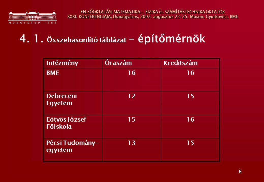 8 FELSŐOKTATÁSI MATEMATIKA-, FIZIKA és SZÁMÍTÁSTECHNIKA OKTATÓK XXXI. KONFERENCIÁJA, Dunaújváros, 2007. augusztus 23-25. Moson, Gyurkovics, BME 4. 1.