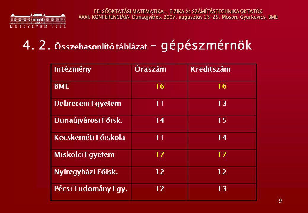 9 FELSŐOKTATÁSI MATEMATIKA-, FIZIKA és SZÁMÍTÁSTECHNIKA OKTATÓK XXXI. KONFERENCIÁJA, Dunaújváros, 2007. augusztus 23-25. Moson, Gyurkovics, BME 4. 2.