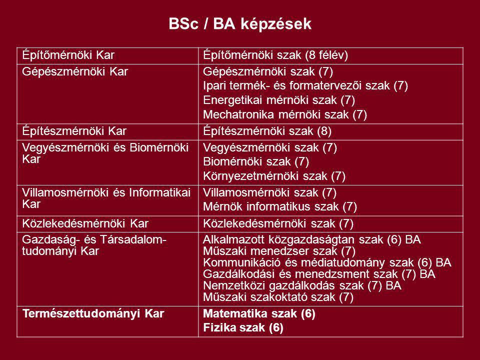 BSc / BA képzések Építőmérnöki KarÉpítőmérnöki szak (8 félév) Gépészmérnöki KarGépészmérnöki szak (7) Ipari termék- és formatervezői szak (7) Energeti