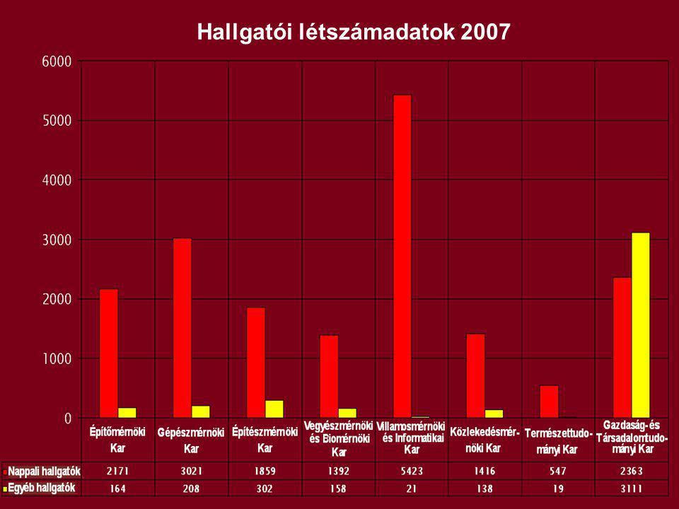 Hallgatói létszámadatok 2007