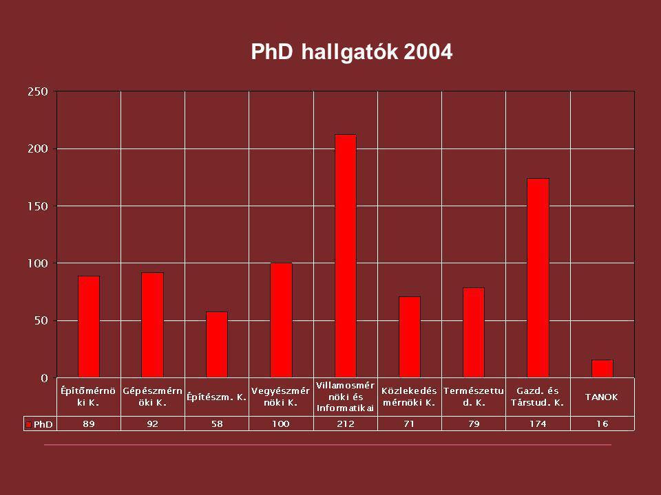 PhD hallgatók 2004