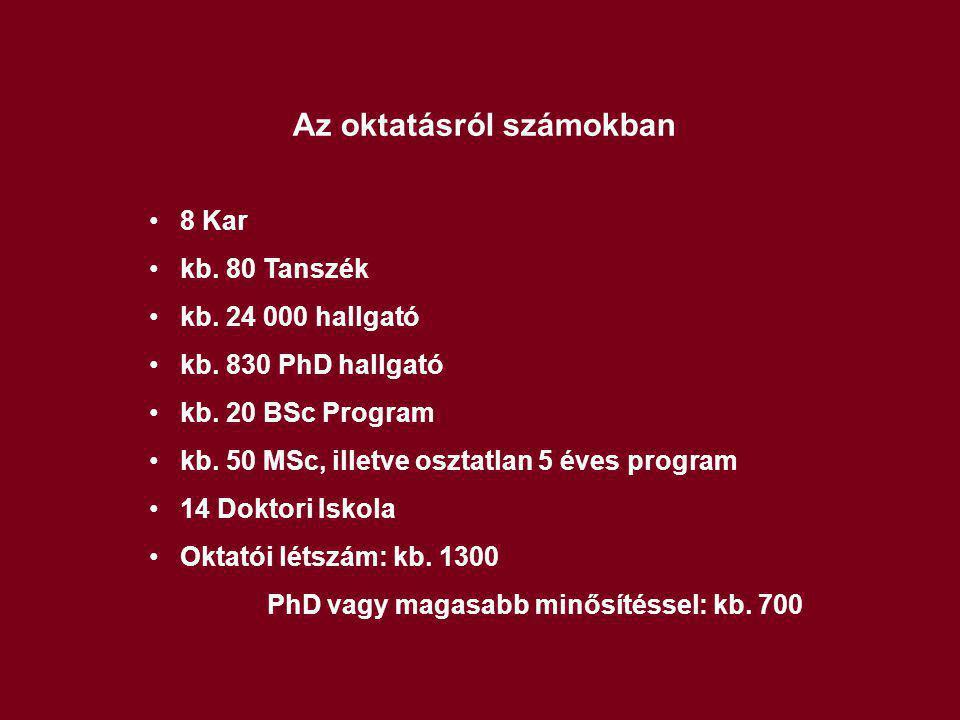 Az oktatásról számokban 8 Kar kb. 80 Tanszék kb. 24 000 hallgató kb. 830 PhD hallgató kb. 20 BSc Program kb. 50 MSc, illetve osztatlan 5 éves program