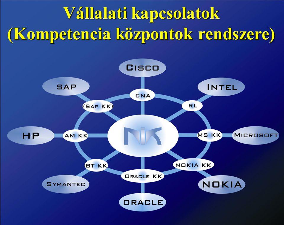 Budapesti Műszaki Főiskola Neumann János Informatikai Kar Vállalati kapcsolatok (Kompetencia központok rendszere)