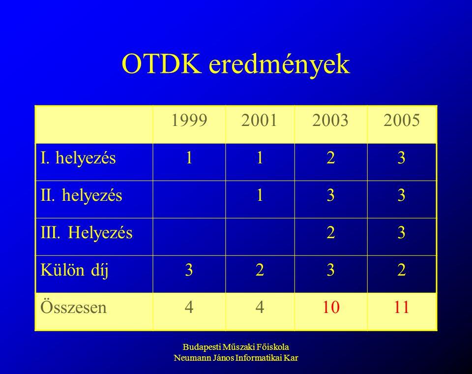 Budapesti Műszaki Főiskola Neumann János Informatikai Kar OTDK eredmények 1999200120032005 I. helyezés1123 II. helyezés133 III. Helyezés23 Külön díj32