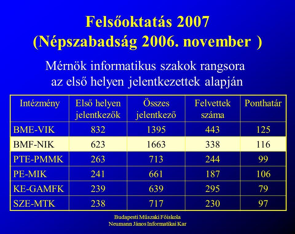 Budapesti Műszaki Főiskola Neumann János Informatikai Kar Felsőoktatás 2007 (Népszabadság 2006. november ) Mérnök informatikus szakok rangsora az első