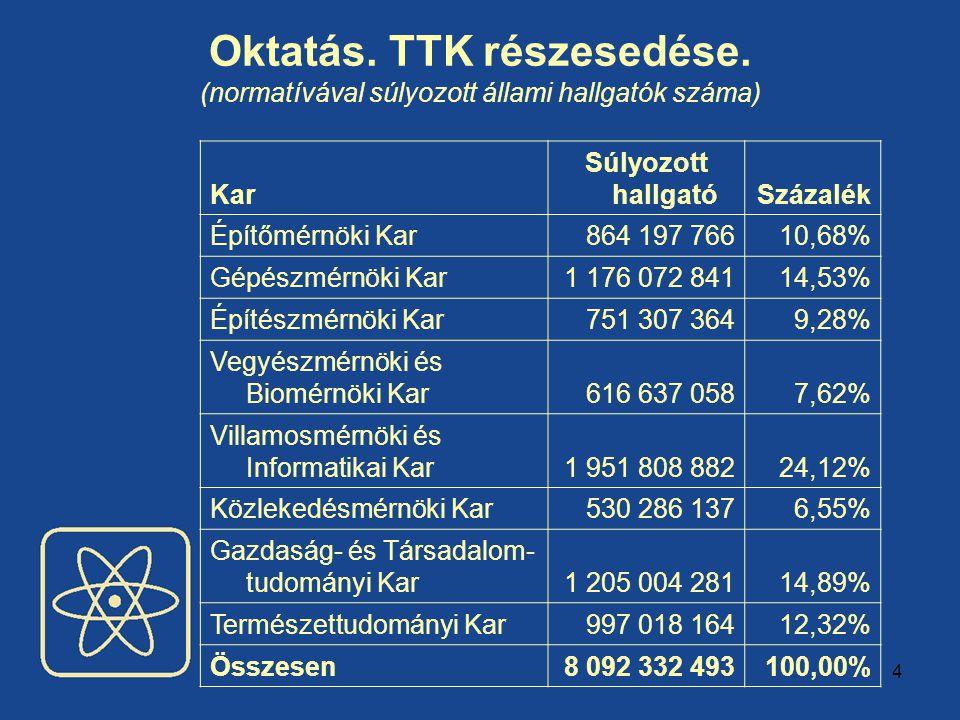 4 Oktatás. TTK részesedése. (normatívával súlyozott állami hallgatók száma) Kar Súlyozott hallgatóSzázalék Építőmérnöki Kar864 197 76610,68% Gépészmér