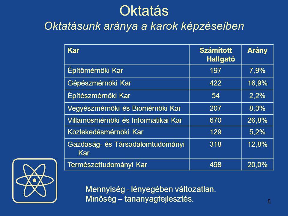 5 Oktatás Oktatásunk aránya a karok képzéseiben KarSzámított Hallgató Arány Építőmérnöki Kar1977,9% Gépészmérnöki Kar42216,9% Építészmérnöki Kar542,2% Vegyészmérnöki és Biomérnöki Kar2078,3% Villamosmérnöki és Informatikai Kar67026,8% Közlekedésmérnöki Kar1295,2% Gazdaság- és Társadalomtudományi Kar 31812,8% Természettudományi Kar49820,0% Mennyiség - lényegében változatlan.