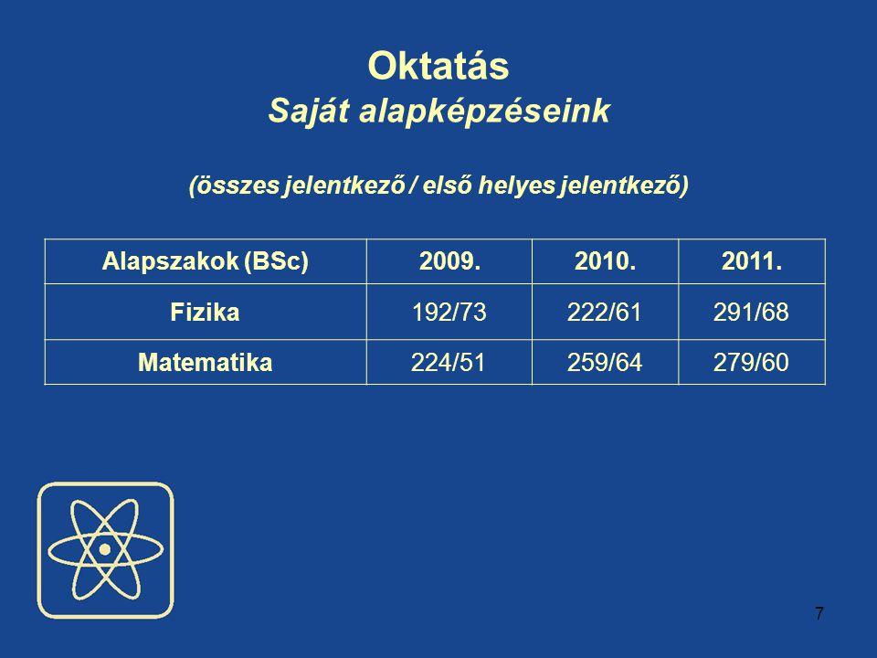 7 Oktatás Saját alapképzéseink (összes jelentkező / első helyes jelentkező) Alapszakok (BSc)2009.2010.2011.