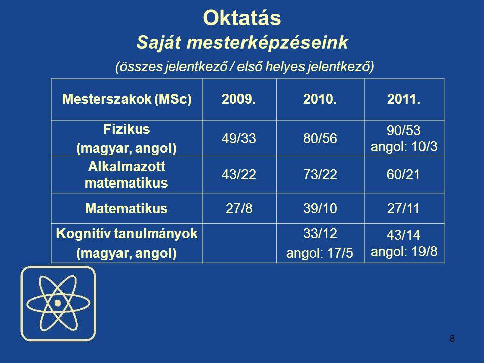 8 Oktatás Saját mesterképzéseink (összes jelentkező / első helyes jelentkező) Mesterszakok (MSc)2009.2010.2011. Fizikus (magyar, angol) 49/3380/56 90/