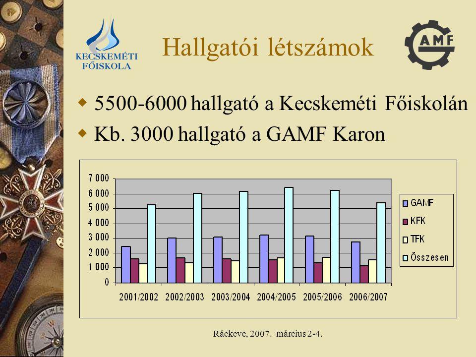 Ráckeve, 2007.március 2-4. Oktatói létszámok  Kb.