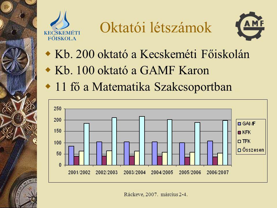 Ráckeve, 2007. március 2-4. Oktatói létszámok  Kb. 200 oktató a Kecskeméti Főiskolán  Kb. 100 oktató a GAMF Karon  11 fő a Matematika Szakcsoportba