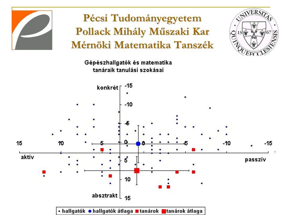 Pécsi Tudományegyetem Pollack Mihály Műszaki Kar Mérnöki Matematika Tanszék Matematika oktatás mérnök és informatikai képzésekben Ráckeve, 2007.