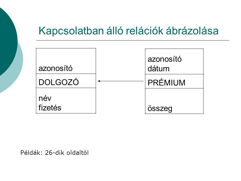 Kapcsolatban álló relációk ábrázolása azonosító DOLGOZÓ név fizetés azonosító dátum PRÉMIUM összeg Példák: 26-dik oldaltól