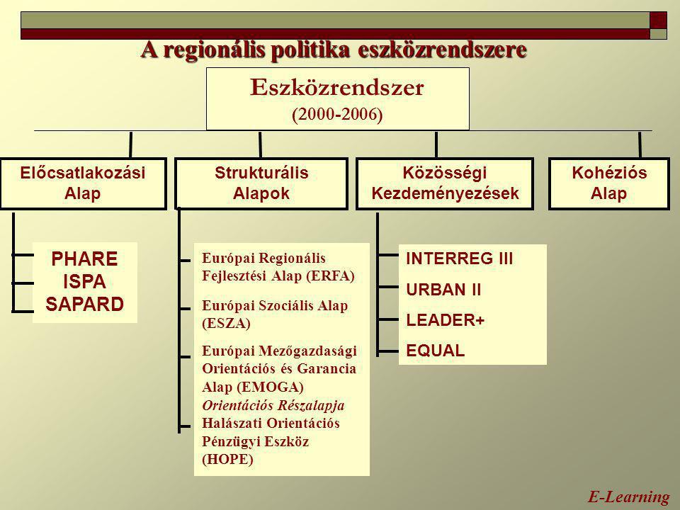 A regionális politika eszközrendszere Eszközrendszer (2000-2006) Előcsatlakozási Alap Strukturális Alapok Kohéziós Alap PHARE ISPA SAPARD Európai Regi