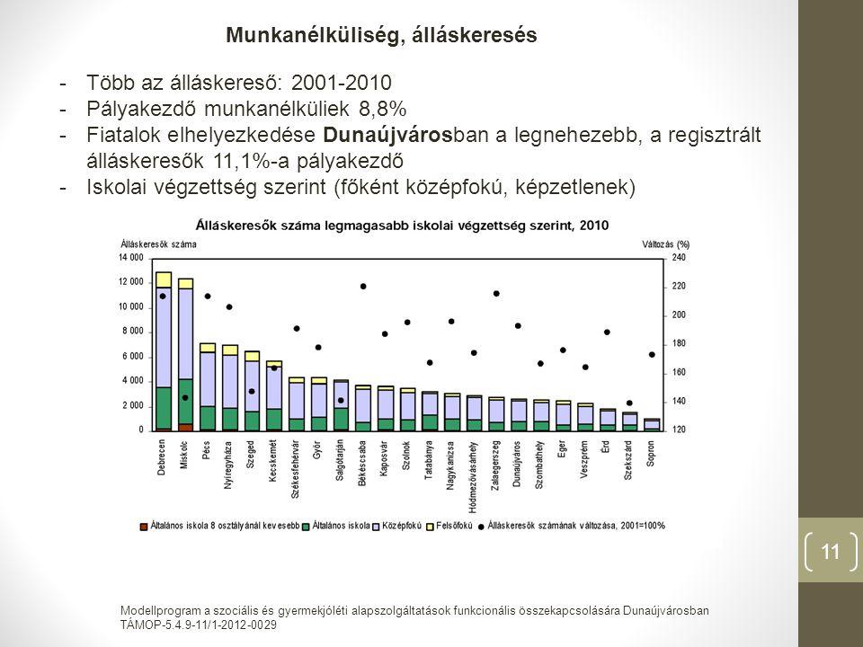 Modellprogram a szociális és gyermekjóléti alapszolgáltatások funkcionális összekapcsolására Dunaújvárosban TÁMOP-5.4.9-11/1-2012-0029 11 Munkanélküliség, álláskeresés -Több az álláskereső: 2001-2010 -Pályakezdő munkanélküliek 8,8% -Fiatalok elhelyezkedése Dunaújvárosban a legnehezebb, a regisztrált álláskeresők 11,1%-a pályakezdő -Iskolai végzettség szerint (főként középfokú, képzetlenek)