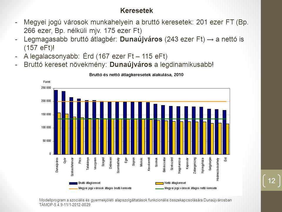 Modellprogram a szociális és gyermekjóléti alapszolgáltatások funkcionális összekapcsolására Dunaújvárosban TÁMOP-5.4.9-11/1-2012-0029 12 Keresetek -Megyei jogú városok munkahelyein a bruttó keresetek: 201 ezer FT (Bp.