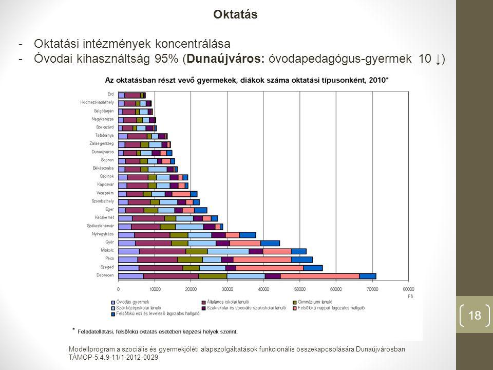 Modellprogram a szociális és gyermekjóléti alapszolgáltatások funkcionális összekapcsolására Dunaújvárosban TÁMOP-5.4.9-11/1-2012-0029 18 Oktatás -Oktatási intézmények koncentrálása -Óvodai kihasználtság 95% (Dunaújváros: óvodapedagógus-gyermek 10 ↓)