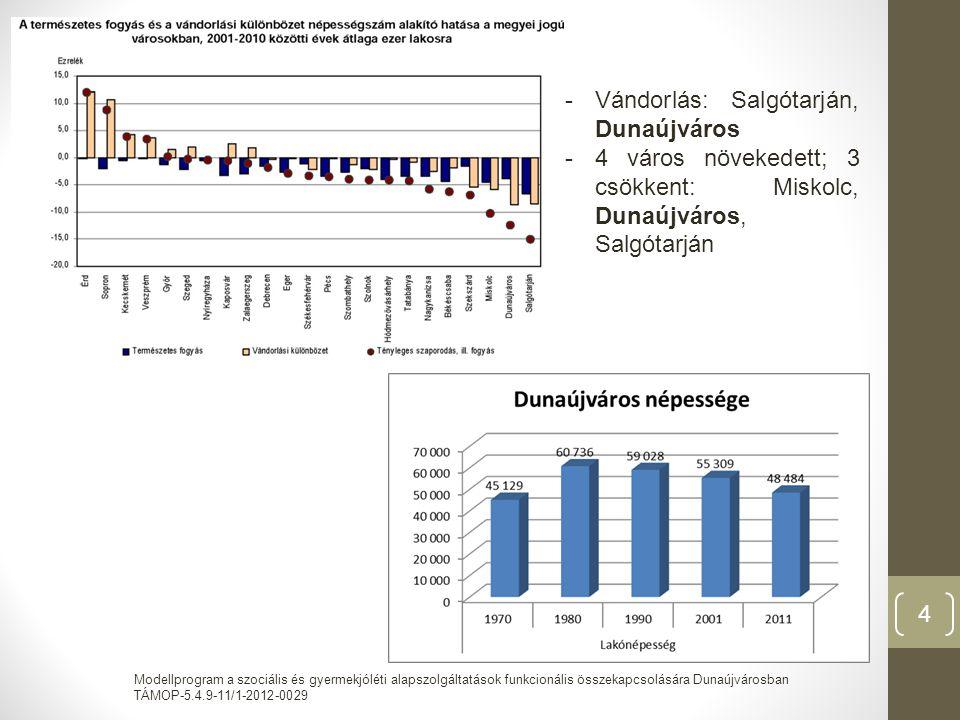 Modellprogram a szociális és gyermekjóléti alapszolgáltatások funkcionális összekapcsolására Dunaújvárosban TÁMOP-5.4.9-11/1-2012-0029 4 -Vándorlás: Salgótarján, Dunaújváros -4 város növekedett; 3 csökkent: Miskolc, Dunaújváros, Salgótarján