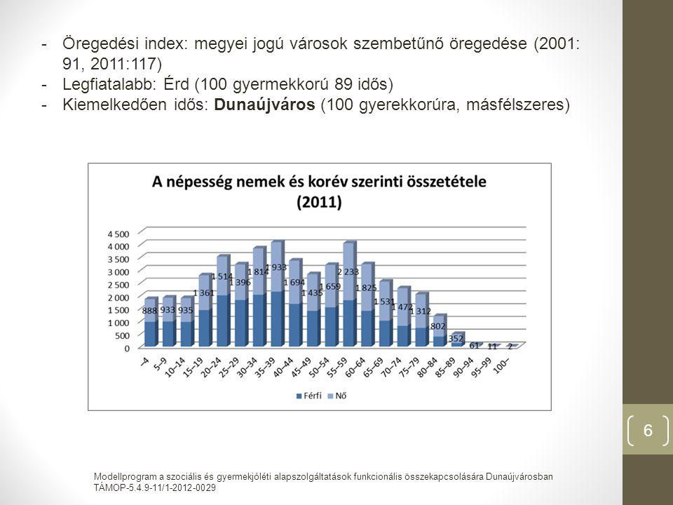 Modellprogram a szociális és gyermekjóléti alapszolgáltatások funkcionális összekapcsolására Dunaújvárosban TÁMOP-5.4.9-11/1-2012-0029 6 -Öregedési index: megyei jogú városok szembetűnő öregedése (2001: 91, 2011:117) -Legfiatalabb: Érd (100 gyermekkorú 89 idős) -Kiemelkedően idős: Dunaújváros (100 gyerekkorúra, másfélszeres)