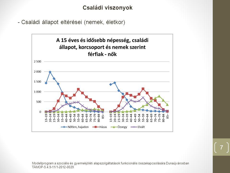 Modellprogram a szociális és gyermekjóléti alapszolgáltatások funkcionális összekapcsolására Dunaújvárosban TÁMOP-5.4.9-11/1-2012-0029 8 A családok családösszetétel és az eltartott gyermekek száma szerint