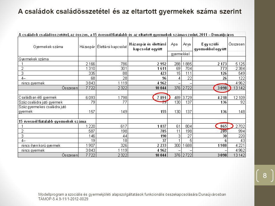 Modellprogram a szociális és gyermekjóléti alapszolgáltatások funkcionális összekapcsolására Dunaújvárosban TÁMOP-5.4.9-11/1-2012-0029 19 -Oktatás megítélése: iskolai végzettség + megtartás -Legalább középfok, nők érettségi ↑, de szakképzettség.