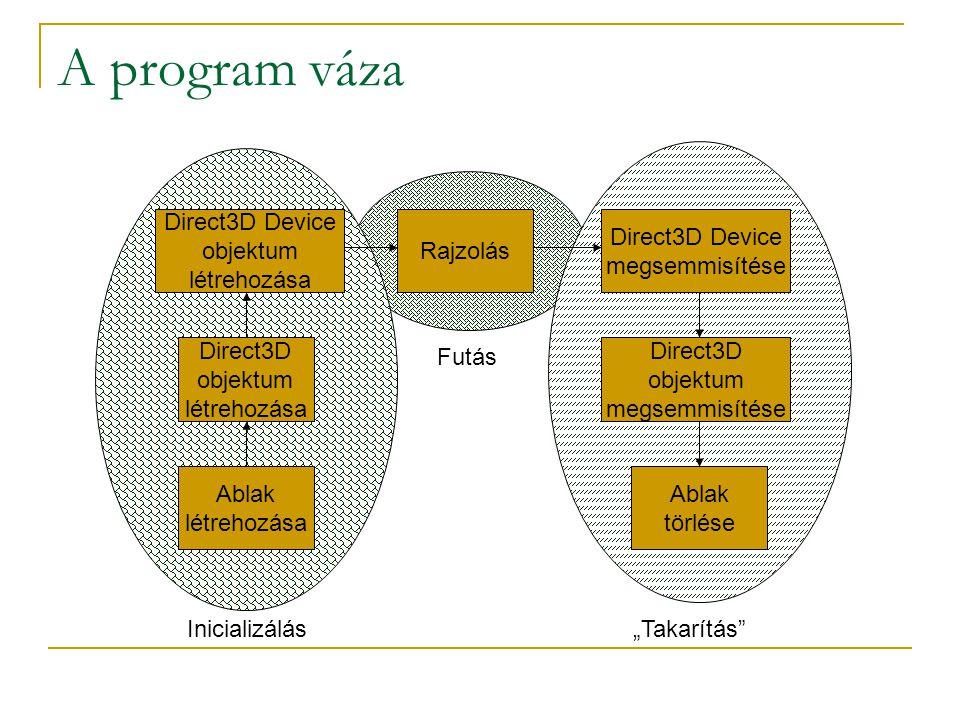 """A program váza Ablak létrehozása Direct3D objektum létrehozása Direct3D Device objektum létrehozása Rajzolás Direct3D objektum megsemmisítése Direct3D Device megsemmisítése Ablak törlése Inicializálás Futás """"Takarítás"""
